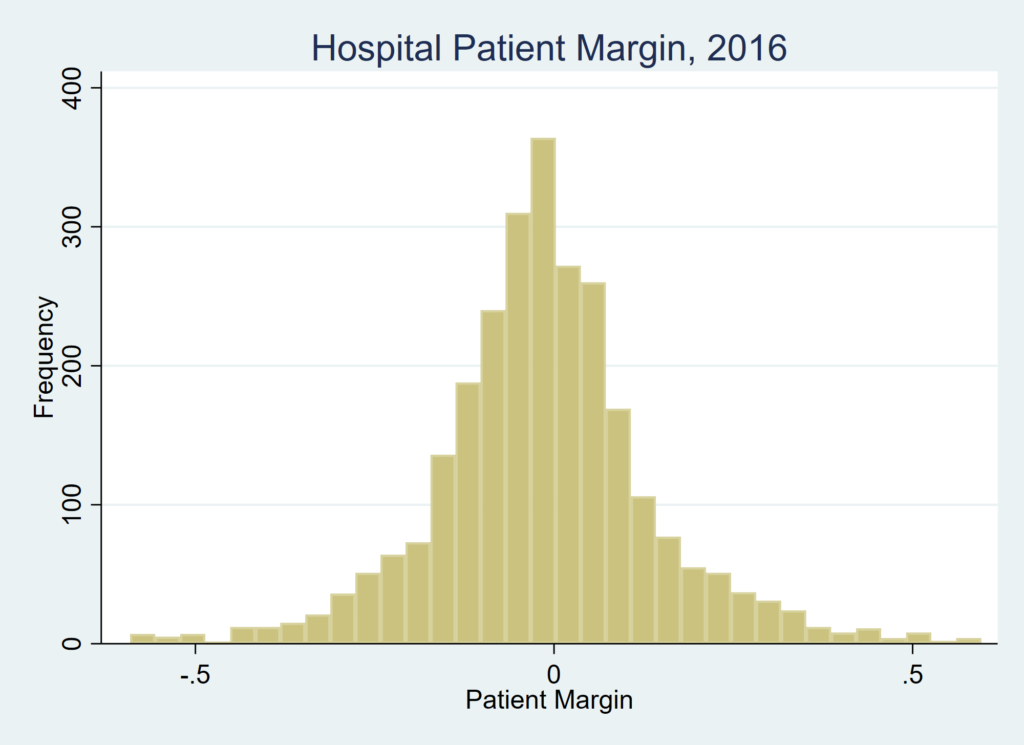 How Profitable are Hospitals?